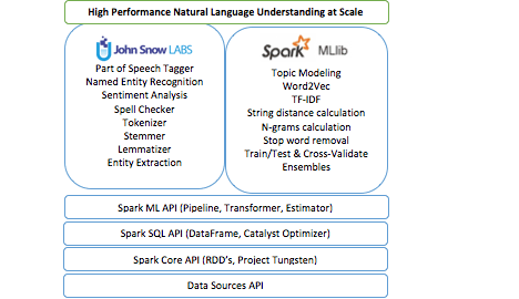 Update: Spark Gets NLP Library – mosuficorp